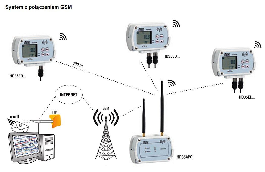 Bezprzewodowy System Pomiarowy Hd35 Mera Aparatura Pomiarowa